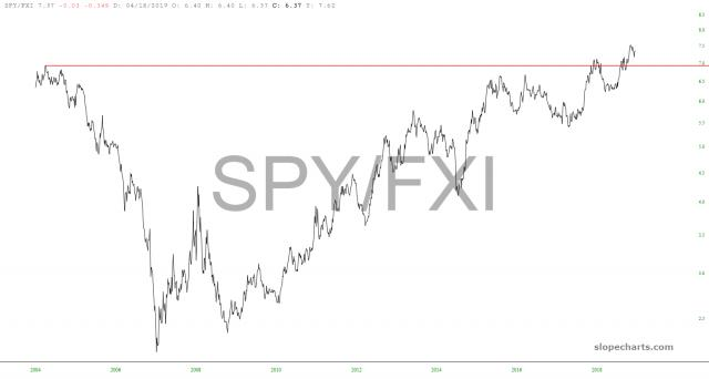 slopechart_SPY/FXI.jpg