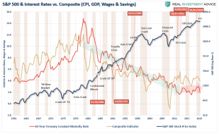 GDP-Wages-Infkaton-SP500-070319_0.png (999×613)