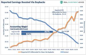 SP500-Earnings-Vs-Buybacks-091819.png (793×501)