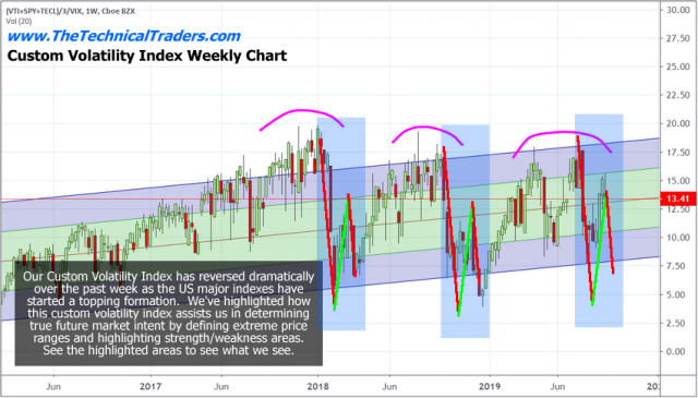 Massive Price Reversion May Be Days or Weeks Away – Technical Traders Ltd.