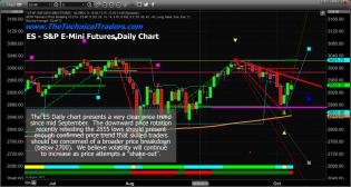 US Stock Markets Trade Sideways – Waiting on News/Guidance. – Technical Traders Ltd.