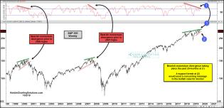 spx-bearish-divergence-since-to-2000-and-2007-oct-1.jpg (1890×912)