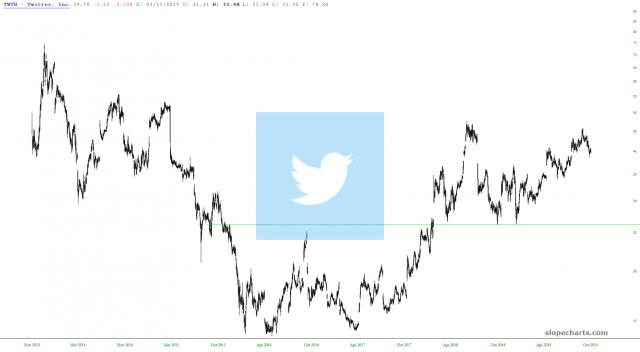 slopechart_TWTR.jpg