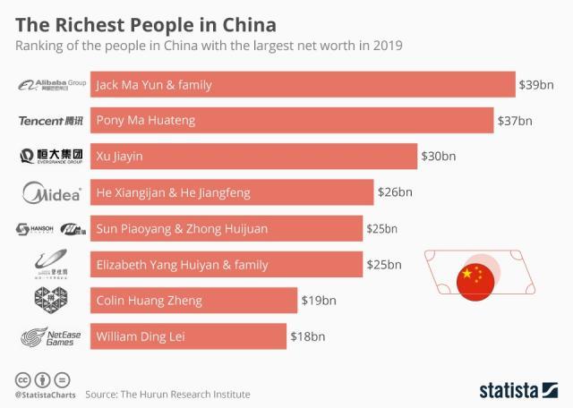 chartoftheday_19626_richest_people_china_n.jpg (960×684)