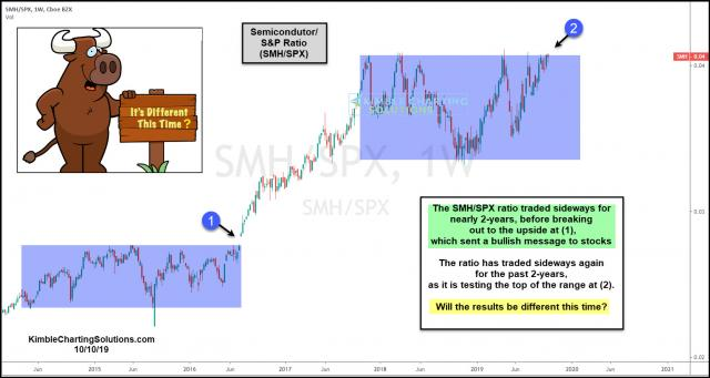 smh-spx-ratio-testing-top-of-trading-range-will-it-be-different-oct-10.jpg (1554×828)