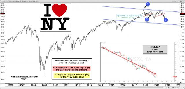 nyse-testing-important-support-oct-9.jpg (1887×916)