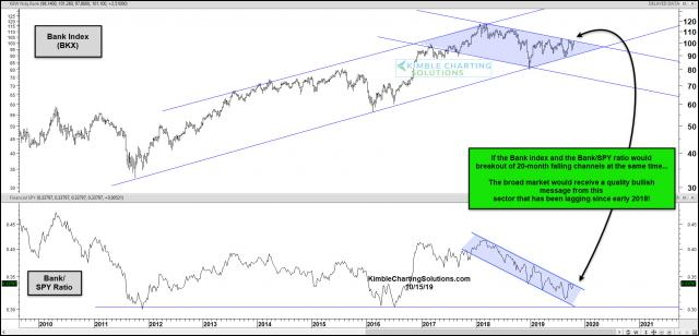 banks-index-bankspy-ratio-both-testing-breakouts-at-the-same-time-oct-16.jpg (1888×909)