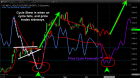 Weekly SPX & Gold Price Cycle Report – Technical Traders Ltd.