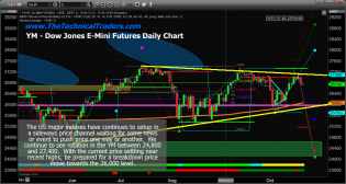 Indexes Struggle and TRAN suggests a possible top – Technical Traders Ltd.