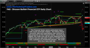 "US Markets ""Roll Over"" On Earnings and Economic Data At Channel Highs – Technical Traders Ltd."