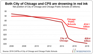 Both-City-of-Chicago-and-CPS-are-drowning-in-red-ink-696x409_0.png (696×409)