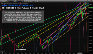 Long-Term Predictive Software Suggests Volatility May Surge – Technical Traders Ltd.