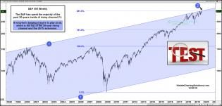 spy-fibonacci-breakout-test-in-play-at-the-top-of-long-term-channel-oct-30.jpg (1891×912)