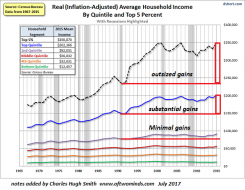 income-real-quintile7-17a_0.png (550×426)