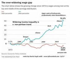 wage-inequality12-17_1.jpg (548×457)