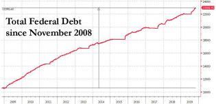 debt since 2008.jpg (1018×494)