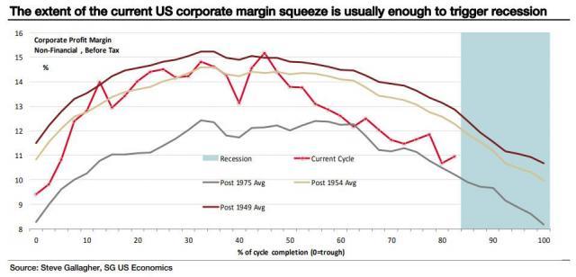corporate margin squeeze.jpg (957×462)