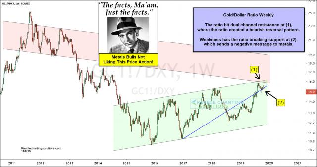 joe-friday-gold-dollar-ratio-breaking-down-sending-negative-message-to-metals-nov-8.jpg (1552×822)