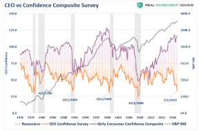 CEO-Consumer-Confidence-Composite-SP500-101619_0.png (779×513)