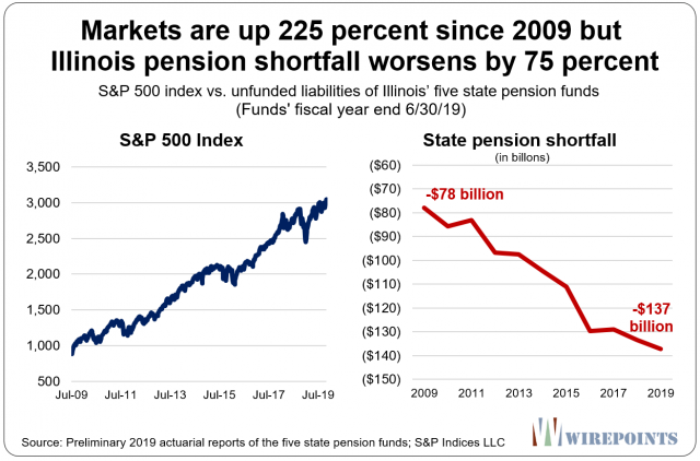 Markets-are-up-225-percent-since-2009.png (1246×823)