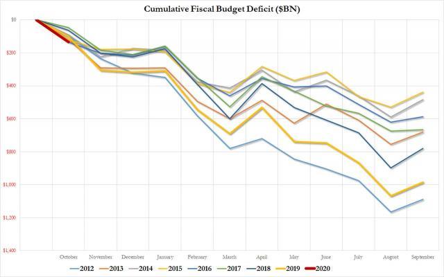 cum deficit nov 2019.jpg (1280×801)