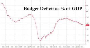 deficit GDP oct 2019.jpg (1019×547)