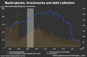 bankruptciesForeclosuresDebtCollection.jpg