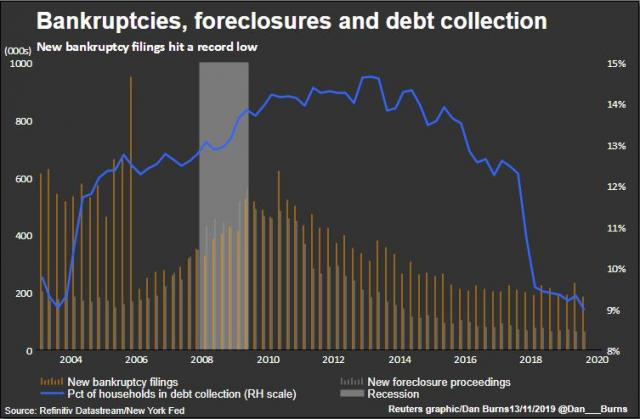 bankruptciesForeclosuresDebtCollection.jpg
