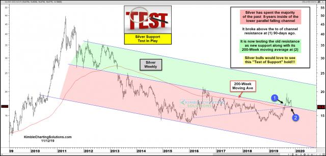 silver-testing-long-term-channel-support-for-the-first-time-in-years-nov-13.jpg (1892×909)