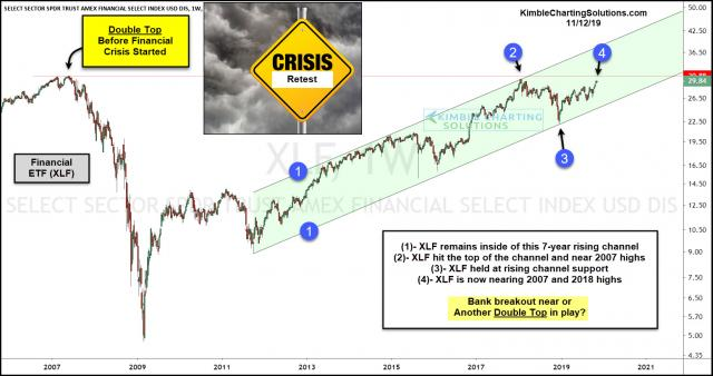 xlf-financial-crisis-breakout-or-double-top-nov-12.jpg (1552×822)