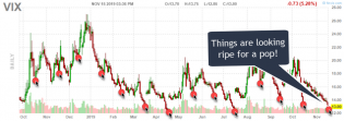 VIX Warns Of Imminent Market Correction – Technical Traders Ltd.