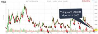 VIX Warns Of Imminent Market Correction – Technical Traders Ltd.