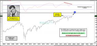 nyse-breakout-of-old-highs-or-double-topping-nov-19.jpg (1883×914)
