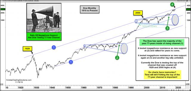 dow-megaphone-pattern-testing-top-of-77-year-rising-channel-nov-18-1.jpg (1889×908)