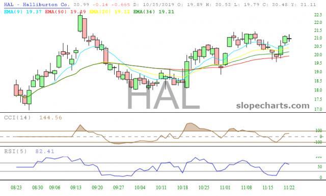 slopechart_HAL.jpg