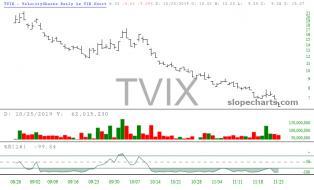 slopechart_TVIX.jpg