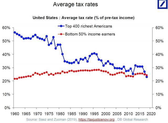 US average tax rates.jpg (1280×937)