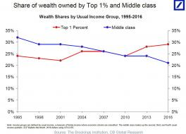 share of wealth owned by top 1% and middle class.jpg (1280×920)