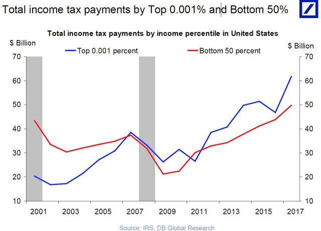 total income tax payments top 0.001%.jpg (1280×923)
