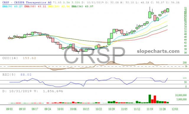 slopechart_CRSP.jpg