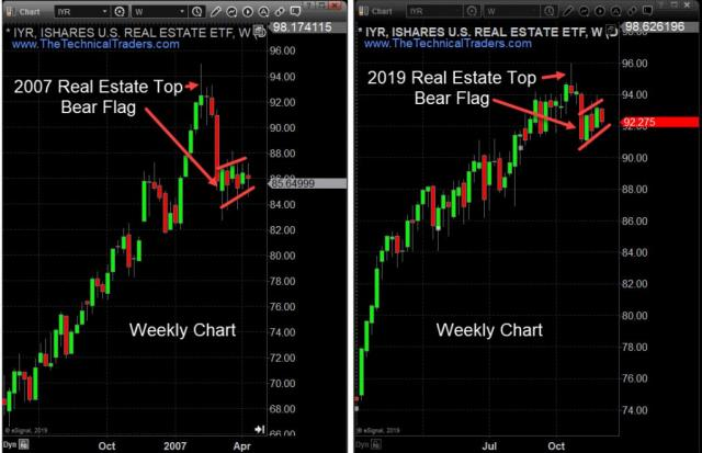 About To Relive The 2007 Real Estate Crash Again? – Technical Traders Ltd.