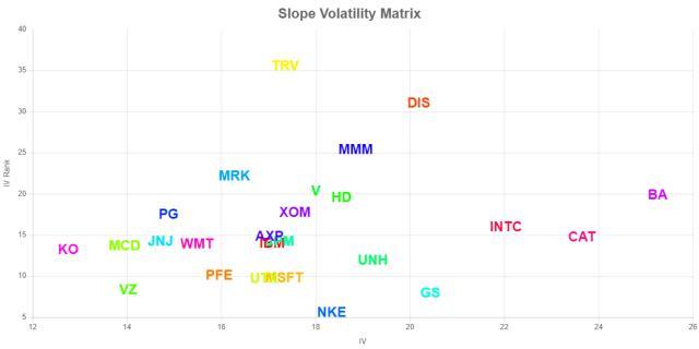 VolatilityGrid_WMT,CAT,INTC,IBM,DIS,PFE,MSFT,TRV,UTX,MCD,VZ,HD,V,UNH,JPM,GS,JNJ,MRK,NKE,PG,MMM,AXP,XOM,BA,KO.jpg
