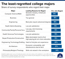 20191203_least_regretted_majors.1575396881173.png (700×625)