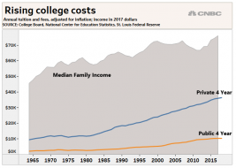 rising_college_costs.1570731823501.png (692×492)