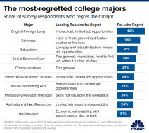 20191203_most_regretted_majors.1575396839117.png (700×625)