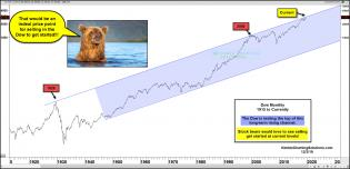 dow-bears-would-love-to-see-weakness-get-started-here-dec-3.jpg (1886×914)