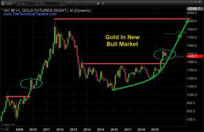 7 Year Cycles Can Be Powerful And Gold Just Started One – Technical Traders Ltd.