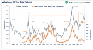 SP500-20-Year-RollingReturns-CAPE-112719.png (995×543)