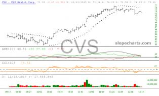 slopechart_CVS.jpg