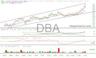 slopechart_DBA.jpg